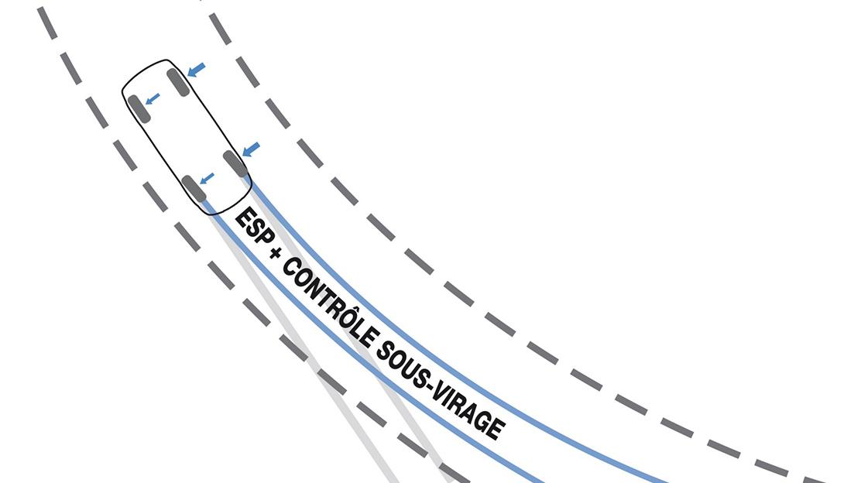 Elektronisches Stabilitätsprogramm (ESC) mit Antriebsschlupfregelung (ASR) und (CSV)