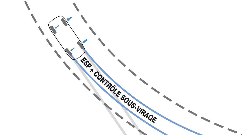 Elektronický stabilizační systém ESC s protiprokluzovým systémem ASR a kontrolou nedotáčivosti CSV